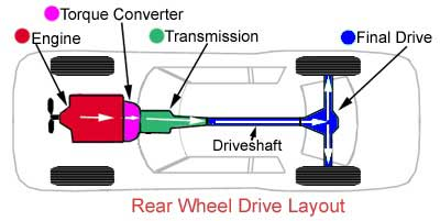 Rear Wheel Drive - Transmission Repair - AAMCO Colorado