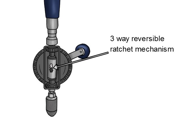 A 3 way reversible ratchet has 3 settings that can be selected to allow the hand drill only to turn clockwise or anti clockwise or can be set to disengage the ratchet allowing the hand drill to turn in both directions