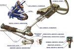 Привод рулевого управления – виды, устройство и принцип работы