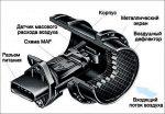 Принцип работы расходомера воздуха – Расходомер Воздуха (Что Это?) | Устройство, Типы, Поломки