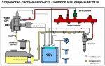 Топливная система коммон рейл принцип работы – Топливная система Common Rail: описание и принцип работы